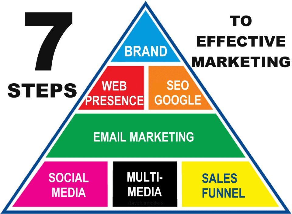 7 Steps to Effective Marketing