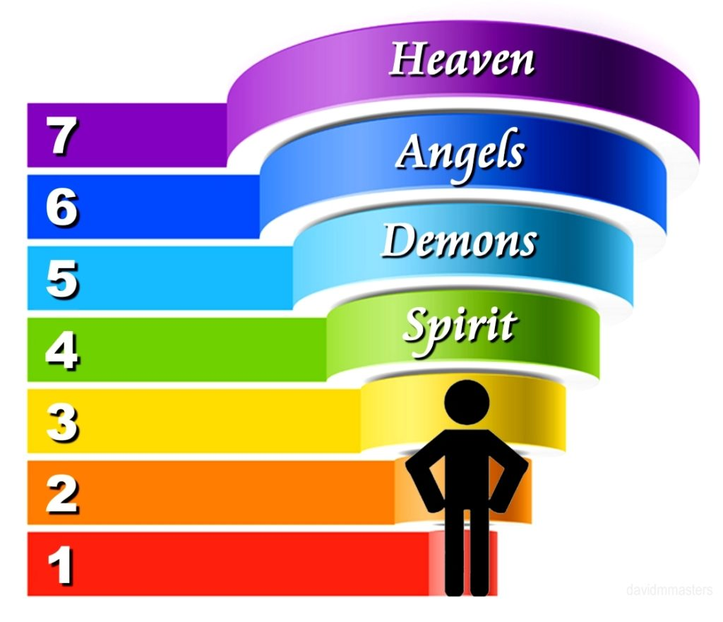 angels-and-dimensions-third-dimension-human-spirit-demons-angels-heaven