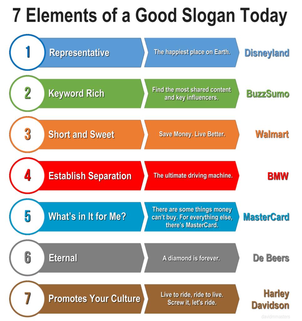 7 elements of a good slogan today