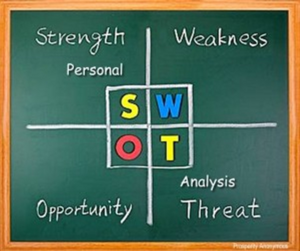 Personal SWOT Analysis strength weakness opportunity threat